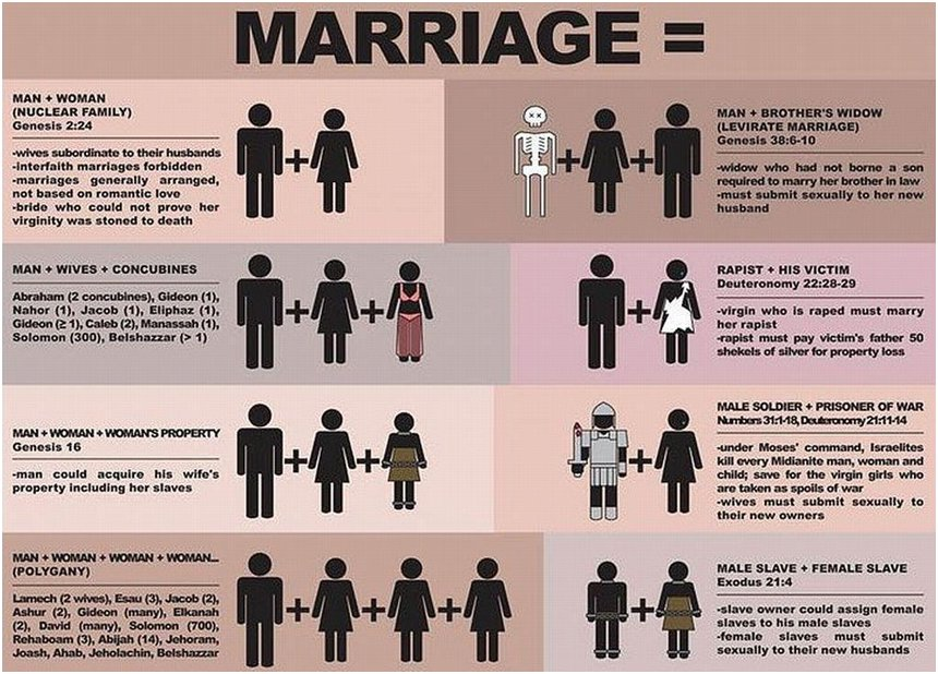 traditional marriage according to the christian bible