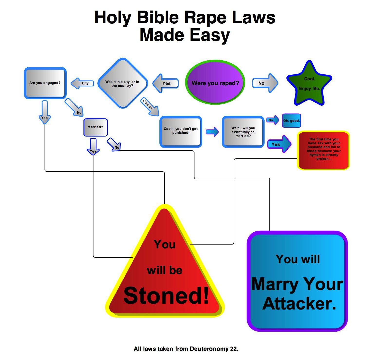 rape-the-biblical-way