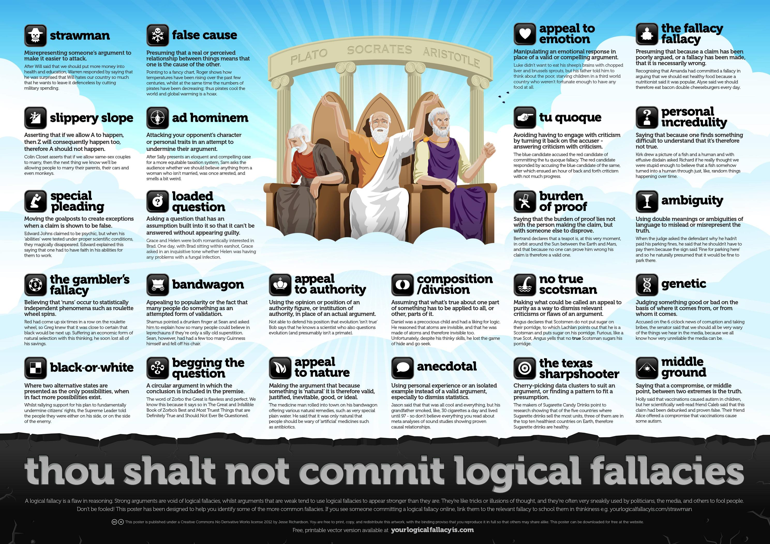 Logical Fallacies Mindsoap
