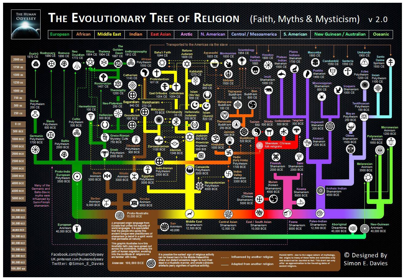 mindsoap - evolutionary-tree-religion-2.0